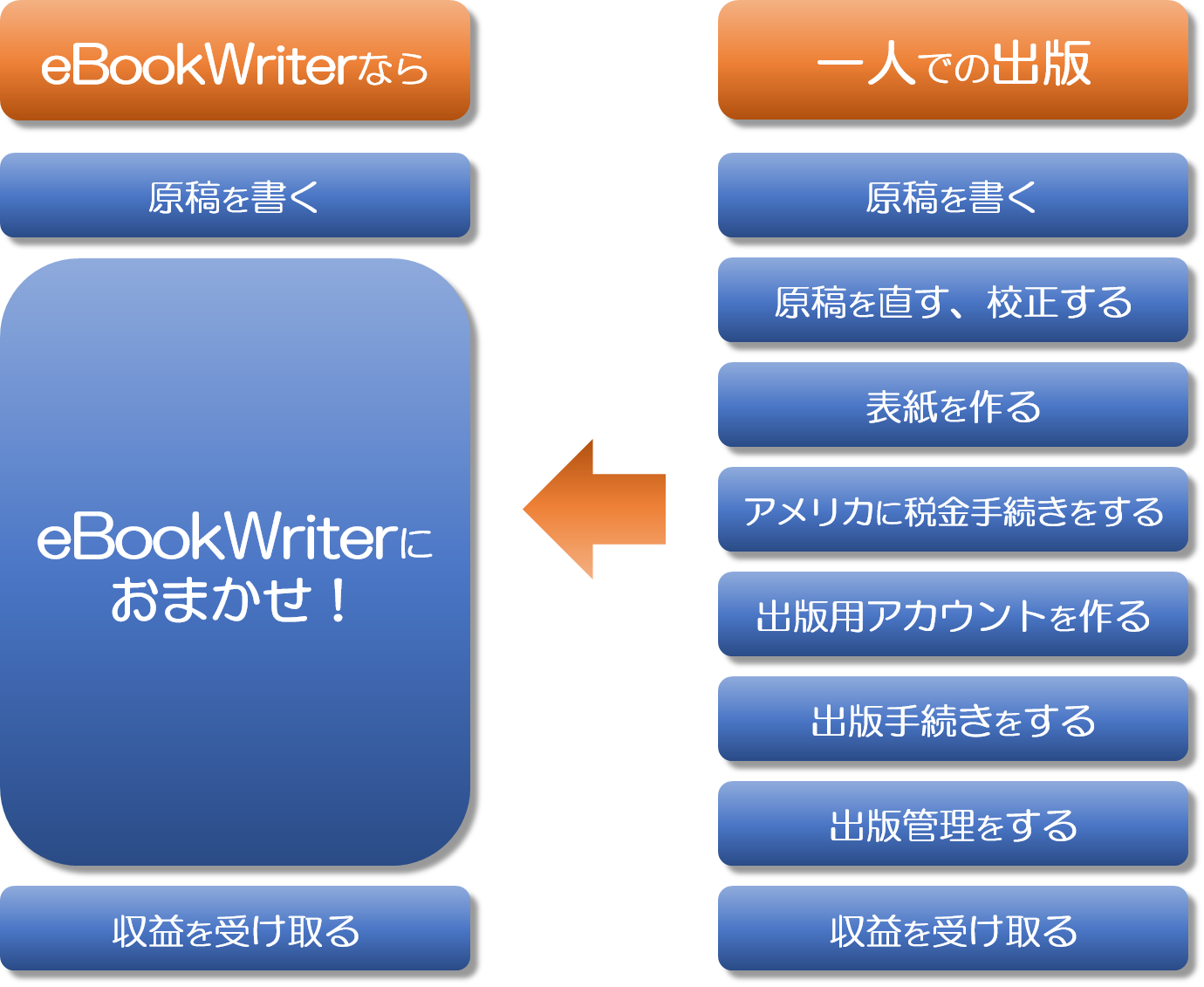 lets-ebook-writer